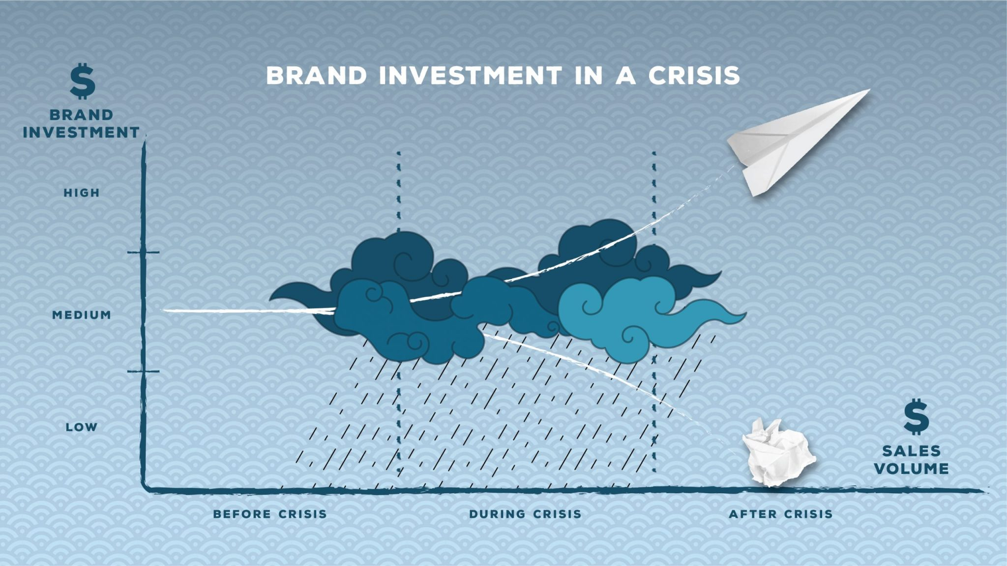 Brand Investment in a Crisis